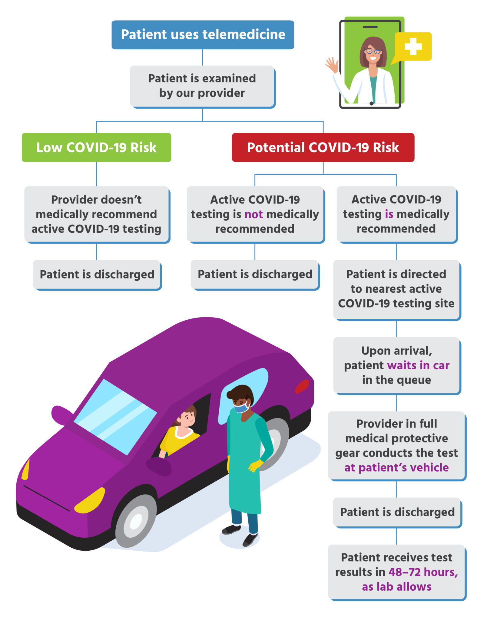Urgent Care for Kids - Active COVID-19 Testing Sites