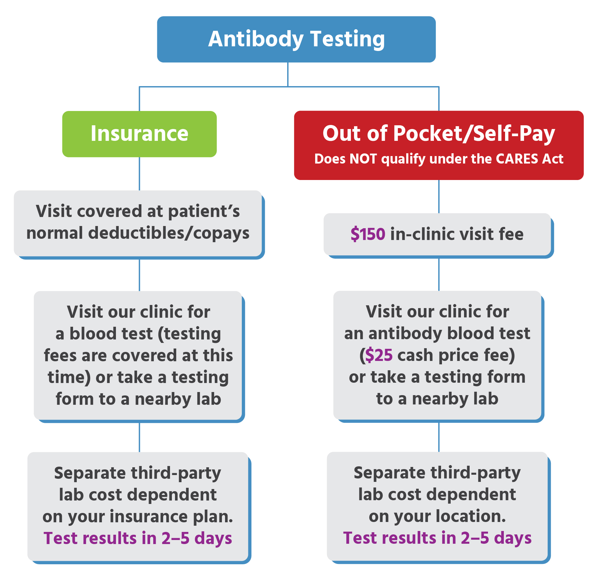 Urgent Care for Kids - Antibody Testing & Locations