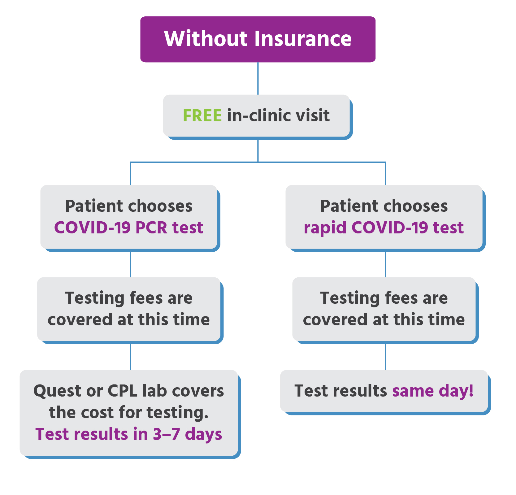 Urgent Care for Kids - Active COVID-19 Testing & Locations