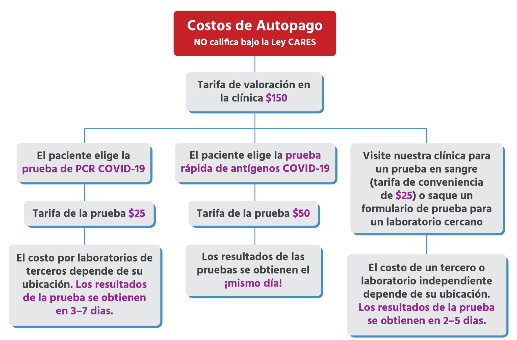 Urgent Care for Kids - Seguro Aceptado y Costo